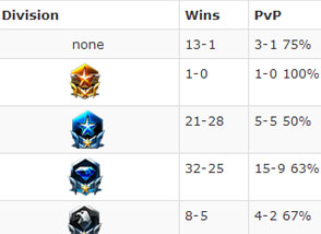 Starcraft 2 League/Division Tracking