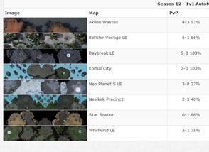 Starcraft 2 Map Statistics
